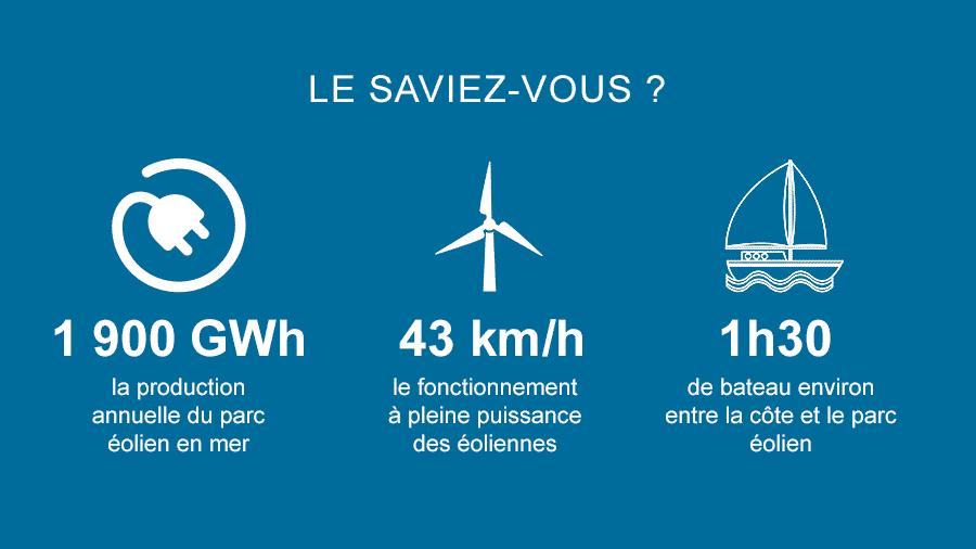 Quiz #2 En quelle année le premier parc éolien en mer européen a-t-il été mis en fonctionnement ?