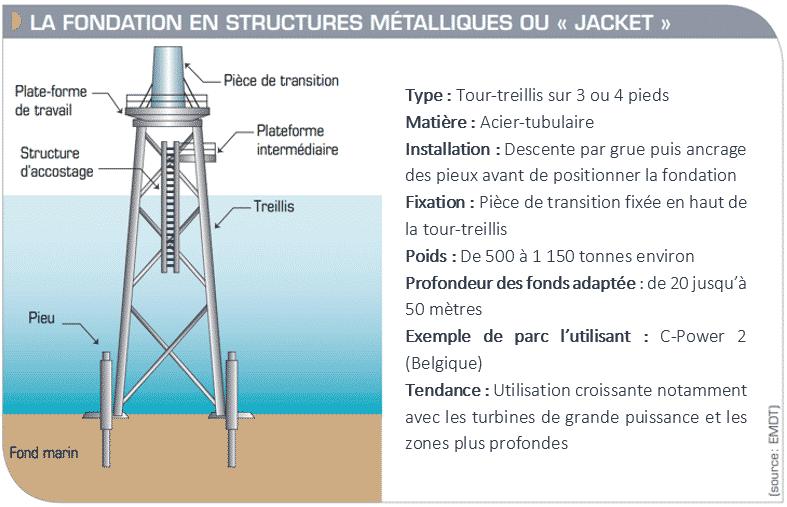 """Schéma d'une fondation en structures métalliques ou """"jacket"""" (Dieppe Le Tréport)"""