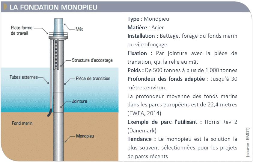 Schéma d'une fondation Monopieu (Dieppe Le Tréport)