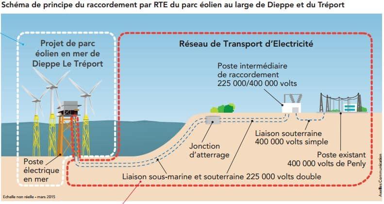 Schéma de principe du raccordement par RTE du parc éolien au large de Dieppe et du Tréport